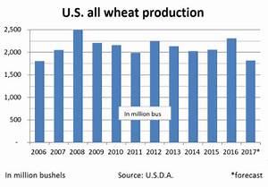 Sanitation Chart Calendar 2017 U S D A Forecasts 2018 Wheat Carryover At 914 Million Bus