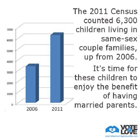 australian bureau statistics the australian bureau of statistics australian marriage