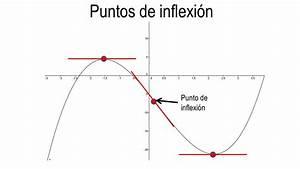 Puntos De Inflexi U00f3n De Una Funci U00f3n