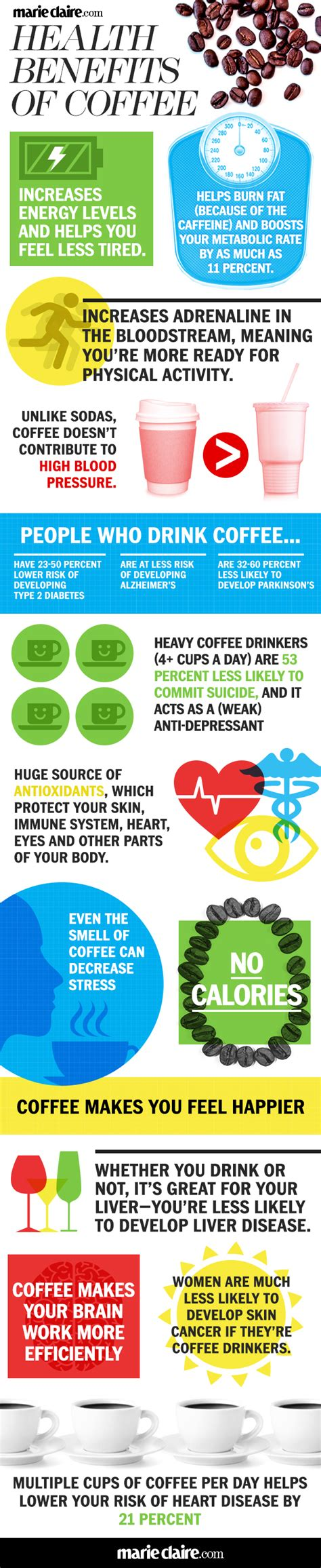 The more antioxidant we have in our body the better for our cell and health. 5 Unrevealed Health Benefits of Coffee - Women Fitness ...