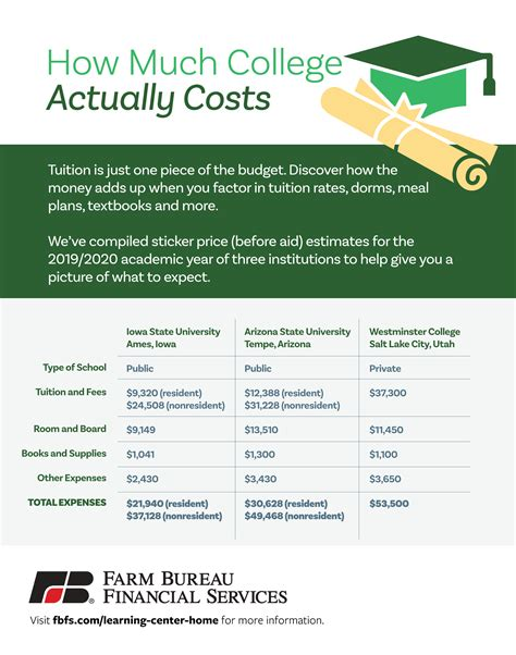 My wife and i, both age i never dreamed i would be paying almost $13,000 a year for health insurance. How Much Does College Cost? (A Realistic Estimate) | Farm Bureau Financial Services