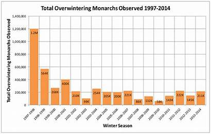 Population California Numbers Monarch Overwintering Graph Released