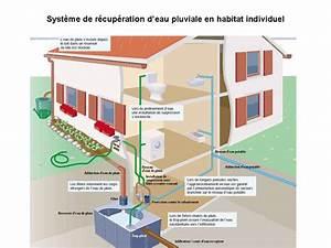 Système De Récupération D Eau De Pluie : la r cup ration d 39 eau de pluie ~ Dailycaller-alerts.com Idées de Décoration