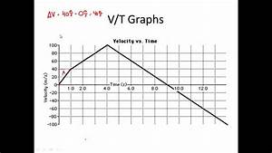 V  T Graph Practice -  Velocity Vs  Time Graphs For Physics