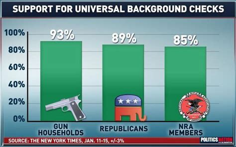 Nra Background Checks Nra Threatens For Politicians Refusal To Toe