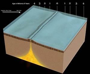 Evidence For Sea Floor Spreading