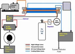 Co2 Laser Basic System Diagrams