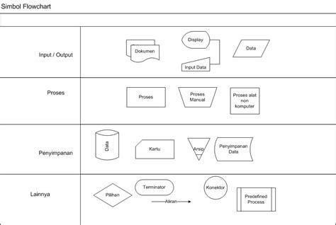Membuat Flowchart Sistem Dengan Ms.visio 2007 Flowchart Library Management System Microbiology Lab Add Microsoft Cara Menghitung Luas Lingkaran Menggunakan Tools Dengan Program Konversi Suhu Gambar