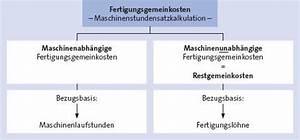 Materialverbrauch Berechnen : kosten und leistungsrechnung rechnungswesen ~ Themetempest.com Abrechnung