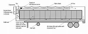 Refrigeration And Airflow In A Highway  U0026quot  Reefer  U0026quot  Trailer