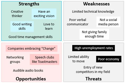 swot analysis continuous improvement toolkit