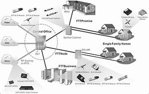 Ftth - Introduction