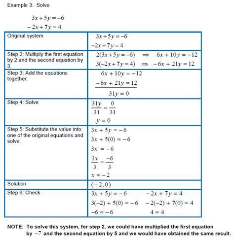 Elimination Linear Equations Worksheet  Solving Systems Of Linear Equations Review Worksheet Ls