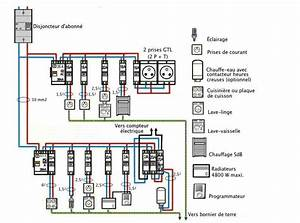 tableau electrique type pour maison 7 1er circuit de la With circuit electrique d une maison