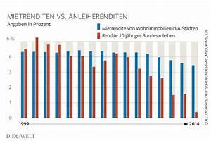 Rendite Fonds Berechnen : mietwohnungen 1992 2014 j hrlich 8 prozent rendite welt ~ Themetempest.com Abrechnung