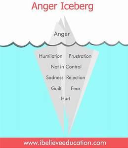 Anger 101  Understand Why You Feel Angryibelieveeducation