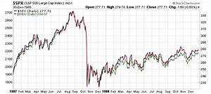 Dow Jones 15 Year Chart Disturbing Trends Bearish Sentiment At A 22 Year Low