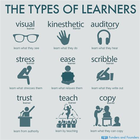 Quotes About Different Learning Styles Quotesgram