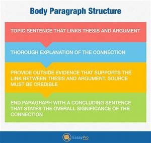 things i dislike doing essay examples of argument essays research proposal online banking
