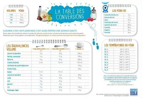 tableau de conversion les recettes de caline
