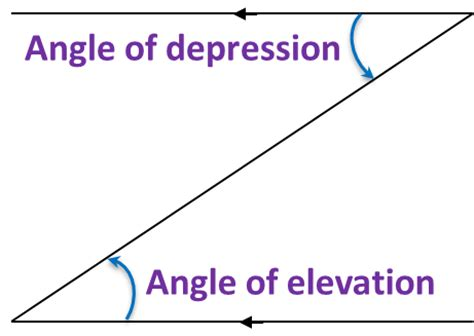 101 Angles Of Elevation And Depression  Spm Mathematics
