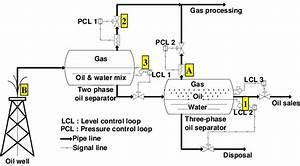 Oil Production Facility P U0026id