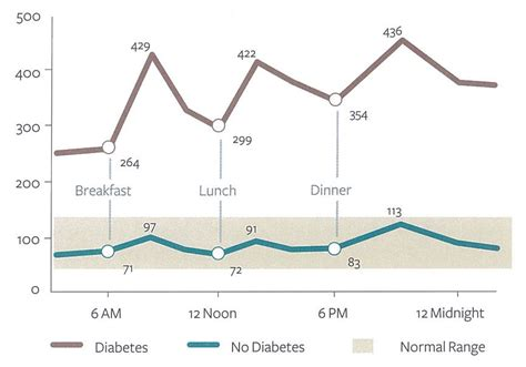 diabetes   common symptoms