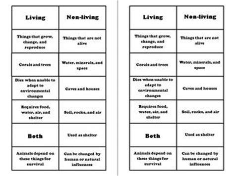 environments living   living venn diagram compare