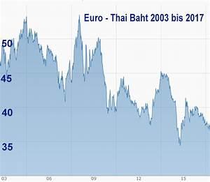 Warum In Immobilien Investieren : wertverlust euro thai baht pattaya immobilien 24 ~ Frokenaadalensverden.com Haus und Dekorationen