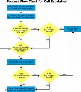 Call Center  Call Center Flow Chart