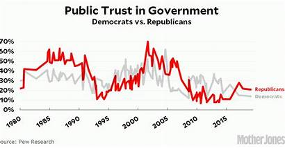 Government Trust Why Did Plummet Answer Below