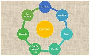 Examples Of Methodology How To Use Scamper To Launch A New Innovative Business Or