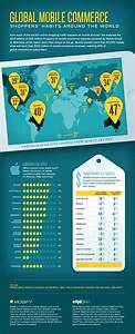 Global Mobile Commerce Trends Infographic