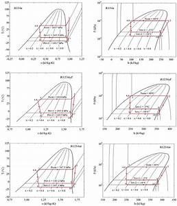 Temperature U2013entropy  T U2013s  And Pressure U2013enthalpy  P U2013h