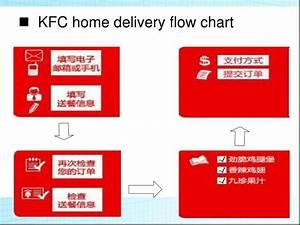 Ppt - Kfc Powerpoint Presentation