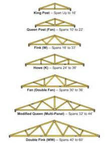 Double 2x6 Floor Joist Span by What Is The Best Design For A Popsicle Stick Bridge Quora