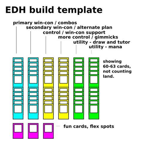 magic edh gathering deck build template diagram