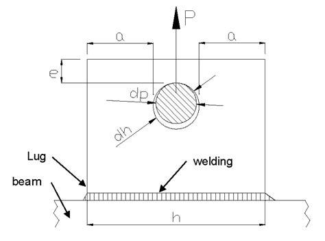 Design And Verification Of Lifting Lugs  Mec Engineering