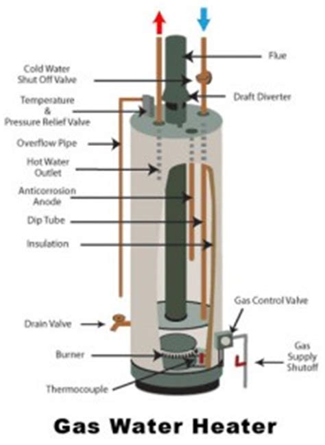 Common Water Heater Problems (AND WHAT TO CHECK)