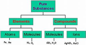 definition of chemical substance - DriverLayer Search Engine