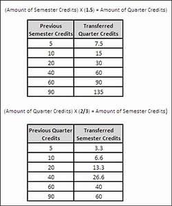 Semester Hours Conversion Chart