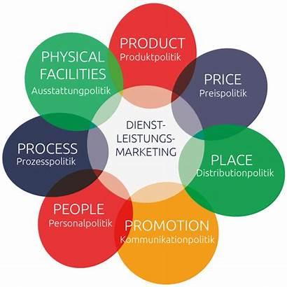 Marketing Dienstleistungsmarketing Dienstleistungs Sieben 4p Besonderheiten