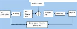 Modulation Bpsk  Qpsk 8 Qam Square Root Raised Cosine