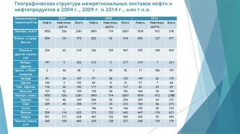 2.1. динамика топливноэнергетического баланса и показатели потребления энергоресурсов в россии и в мире