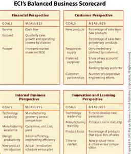 Balanced Scorecard Examples Performance Measures