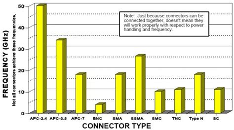 rf connector types and frequency range