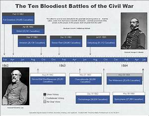 Civil War History Timeline Created With Timeline Maker Pro