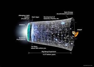 Big Bang Diagram  U2014 Untpikapps