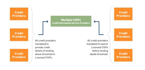 multi bureau the credit decision adopting a multi bureau approach