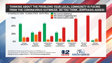 Nearly half of Utahns expect the state's COVID-19 outbreak ...